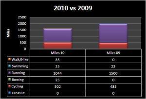 CoachDaveK_2010to2009_Miles