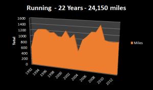 24k miles