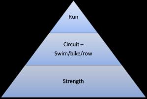 strengthpyramid